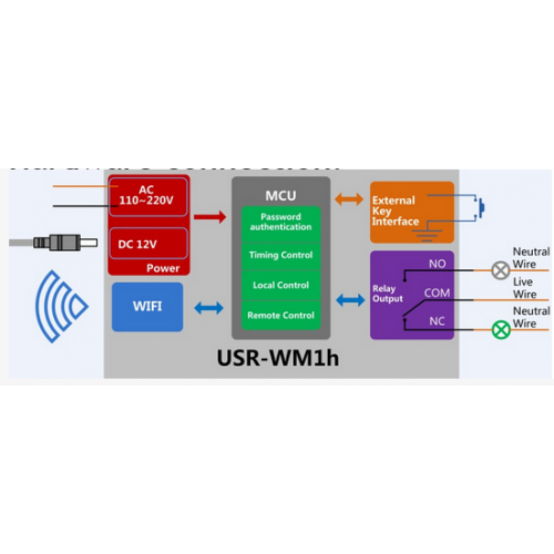 USR-WM1s Single WIFI relay remote control/ free android/IOS APP (DC