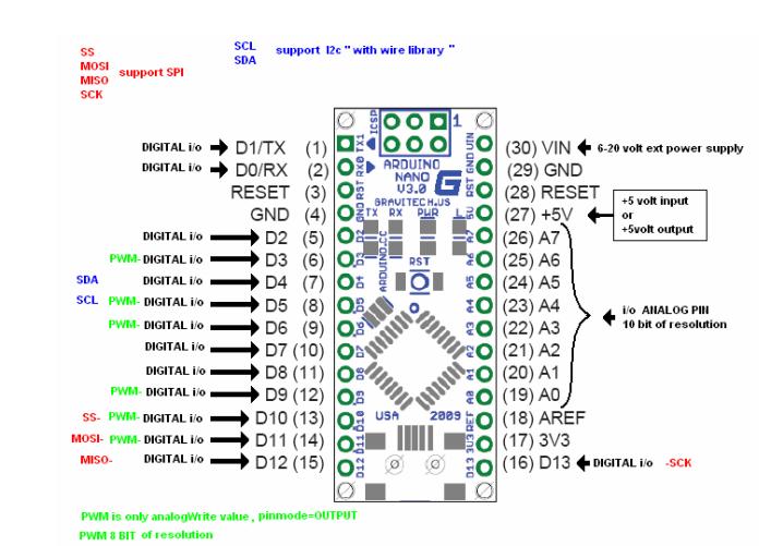 Arduino usb nano v atmega p board