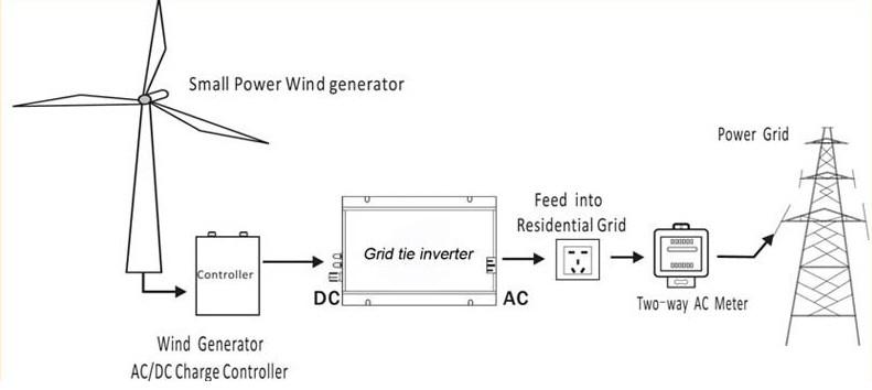 600w Grid Tie Inverter Solar Mppt Inverter Input 22 60v