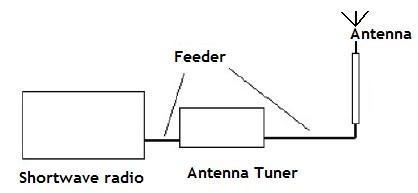 QRP manual Antenna Tuner 1 - 30 Mhz (KIT)
