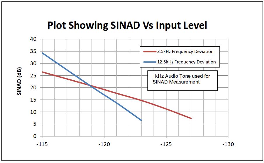 SDRplay SDR from 100KHz up to 2 GHz 8MHz spectrum (12Bit
